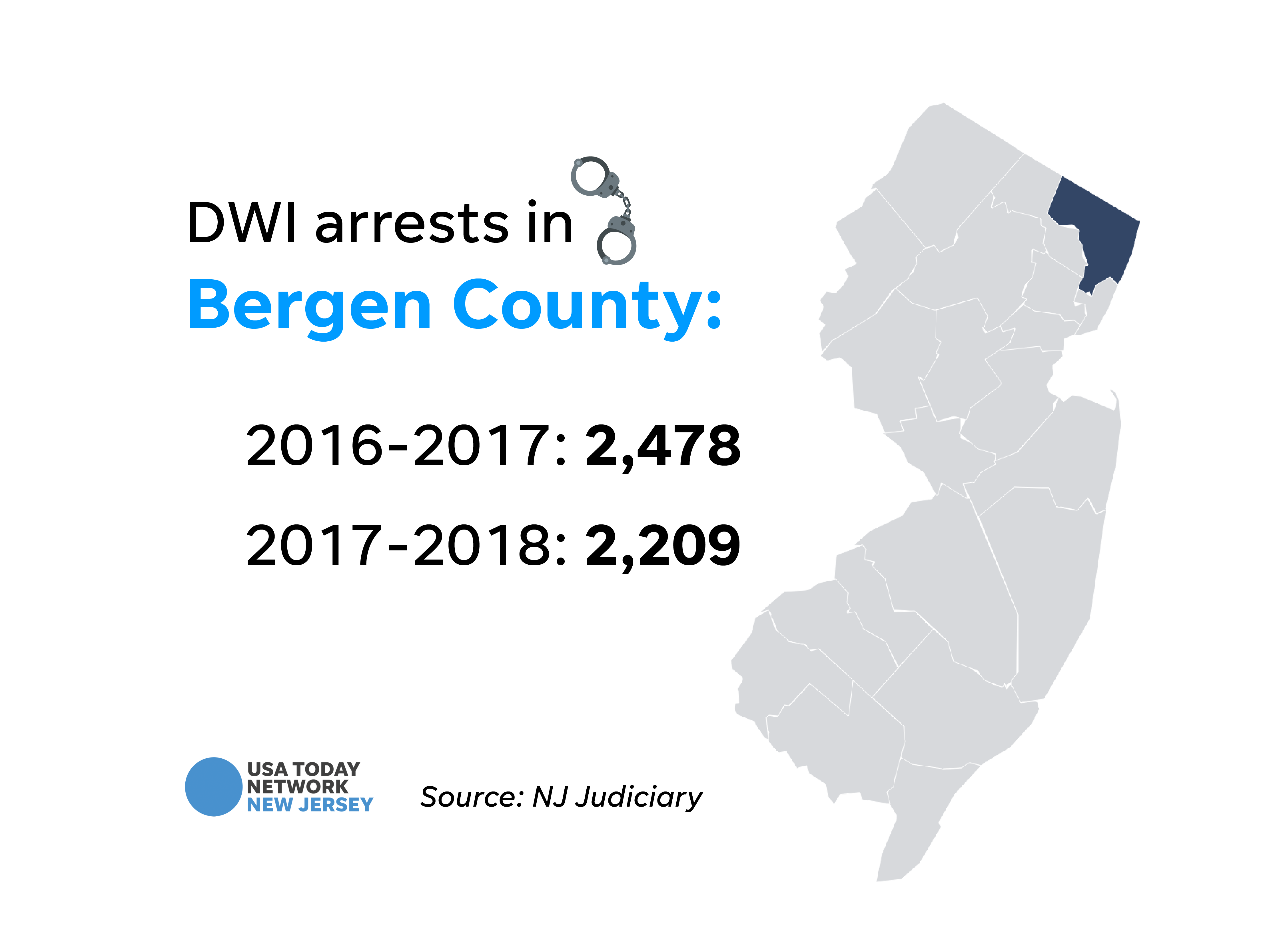 DWI arrests in Bergen County.