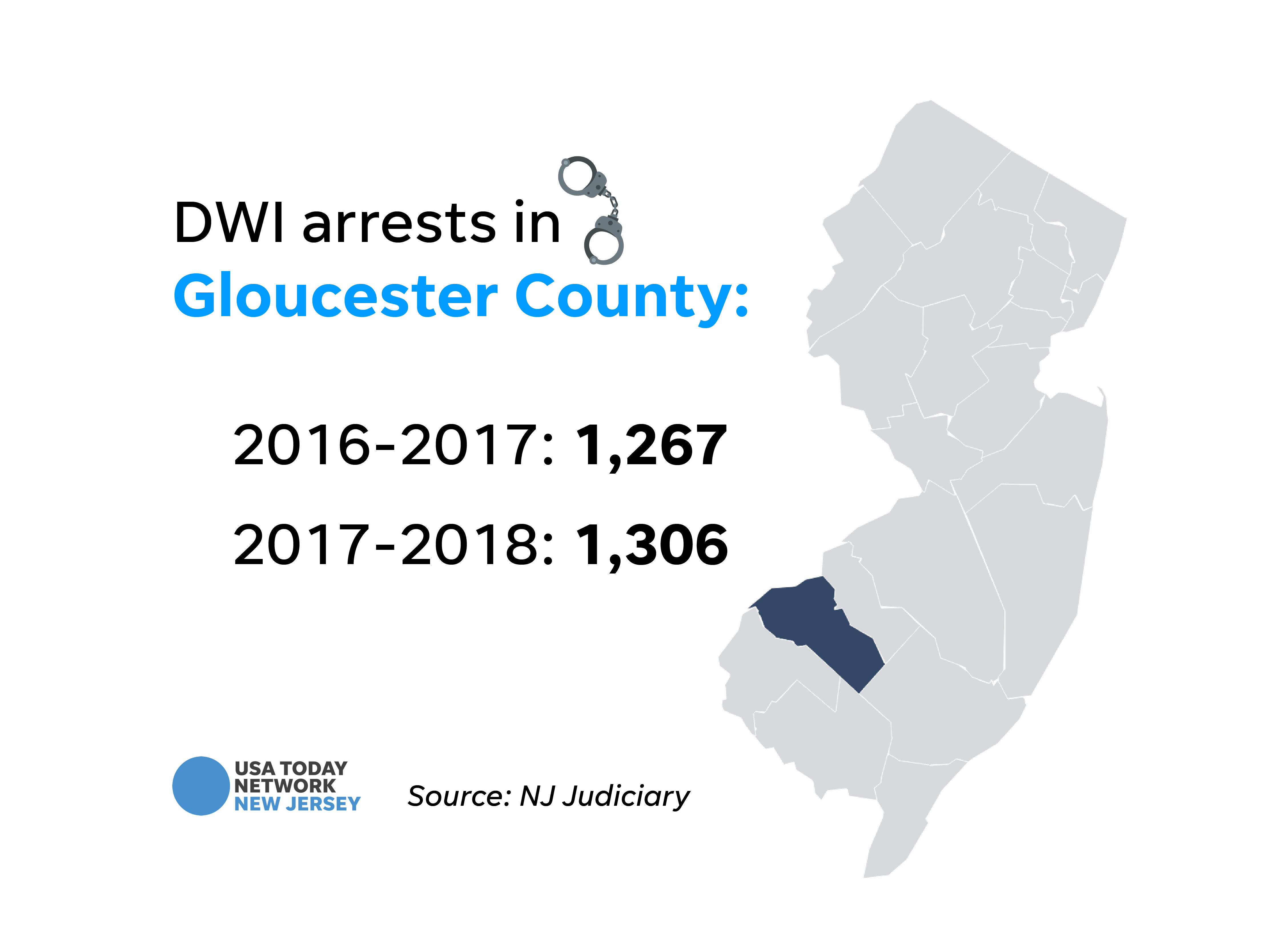 DWI arrests in Gloucester County.