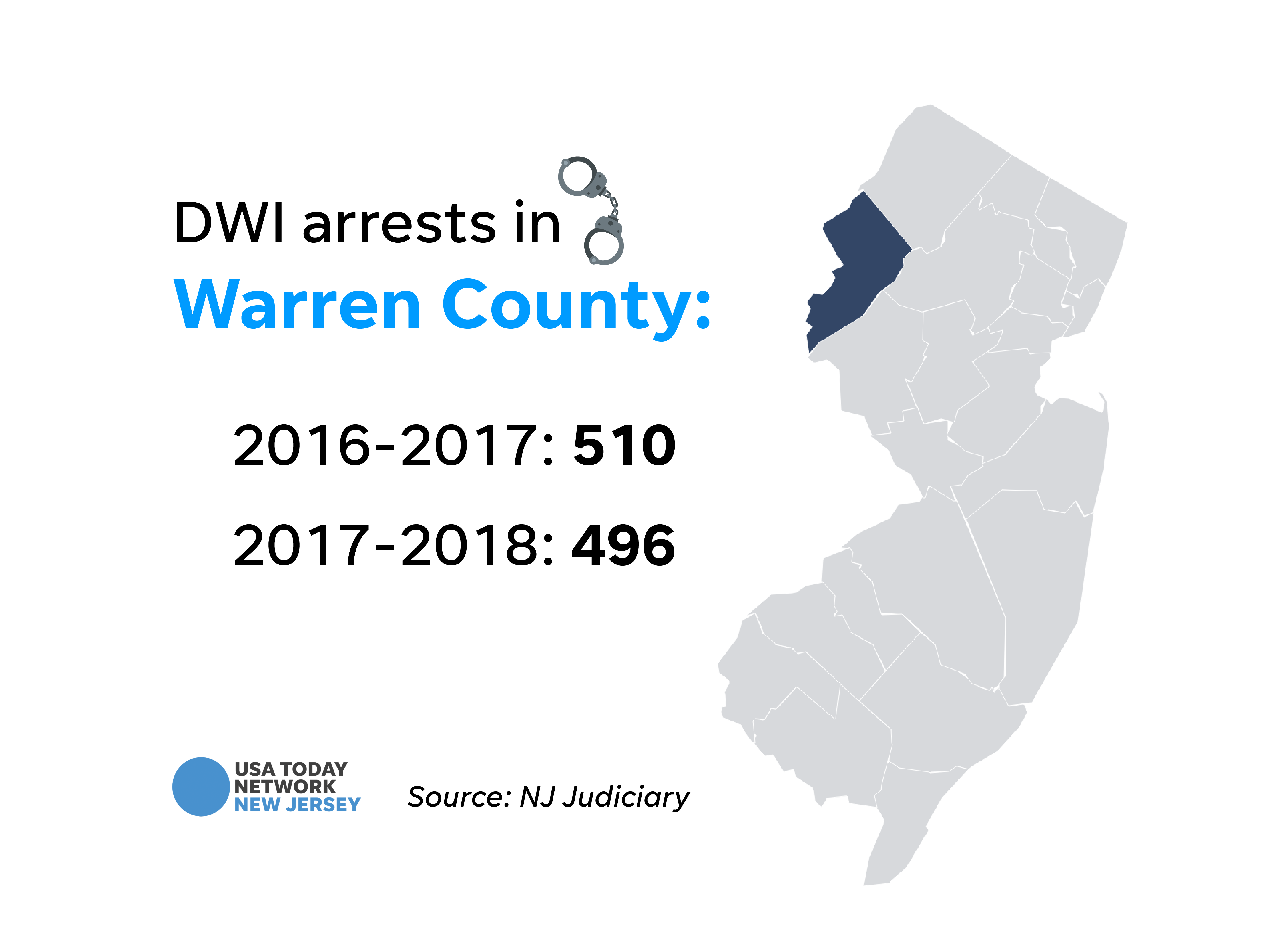 DWI arrests in Warren County.