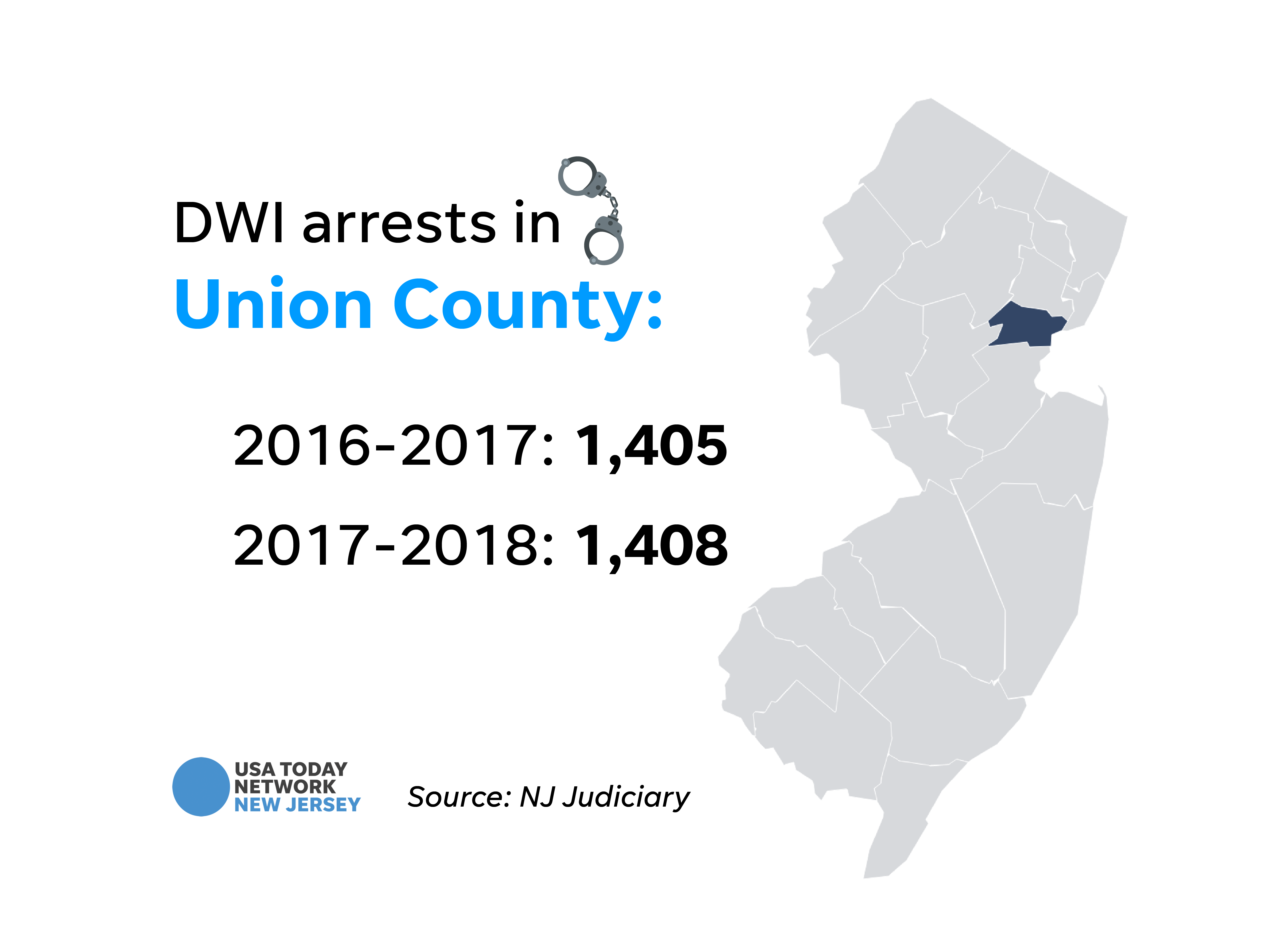 DWI arrests in Union County