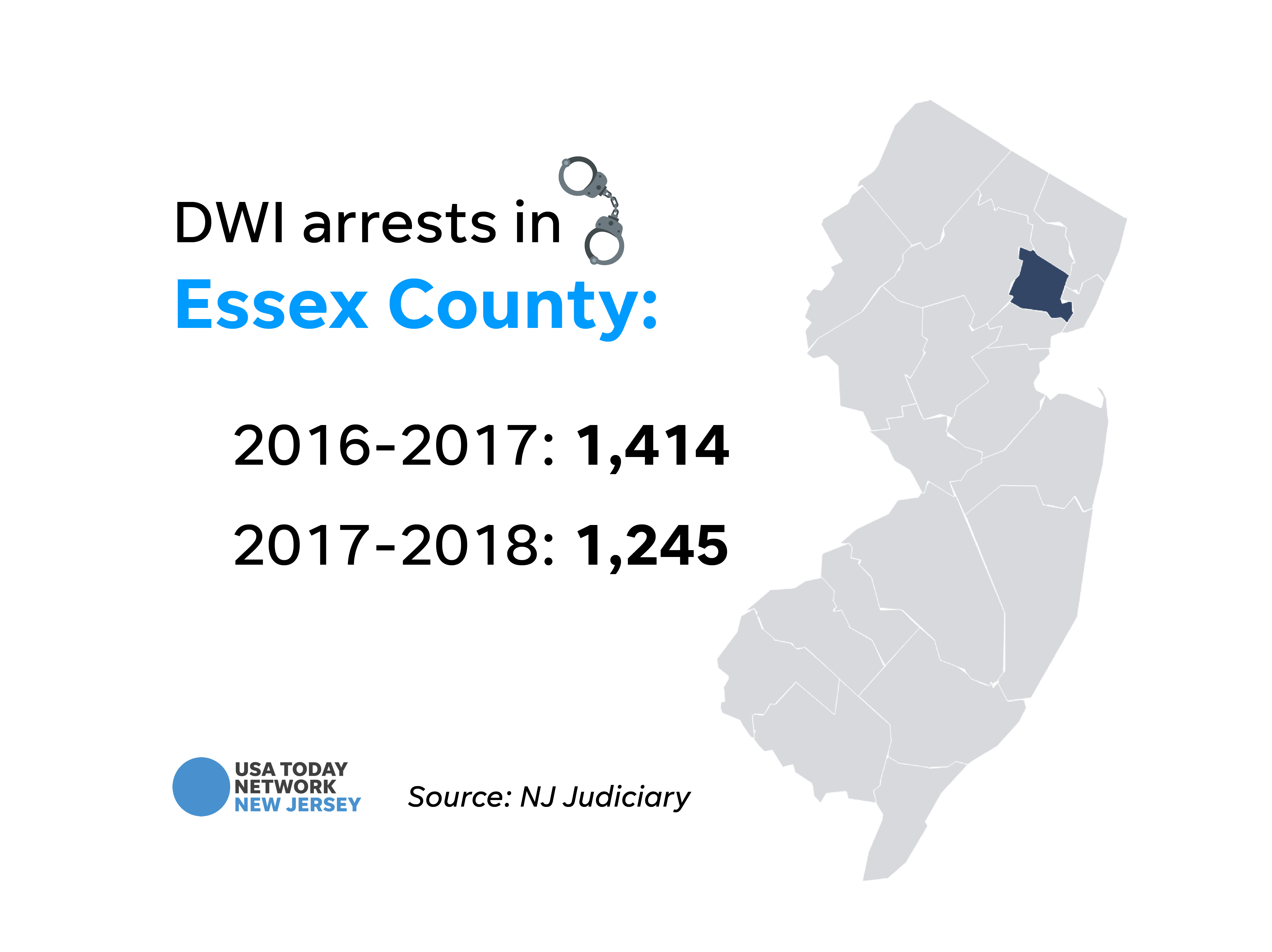 DWI arrests in Essex County.