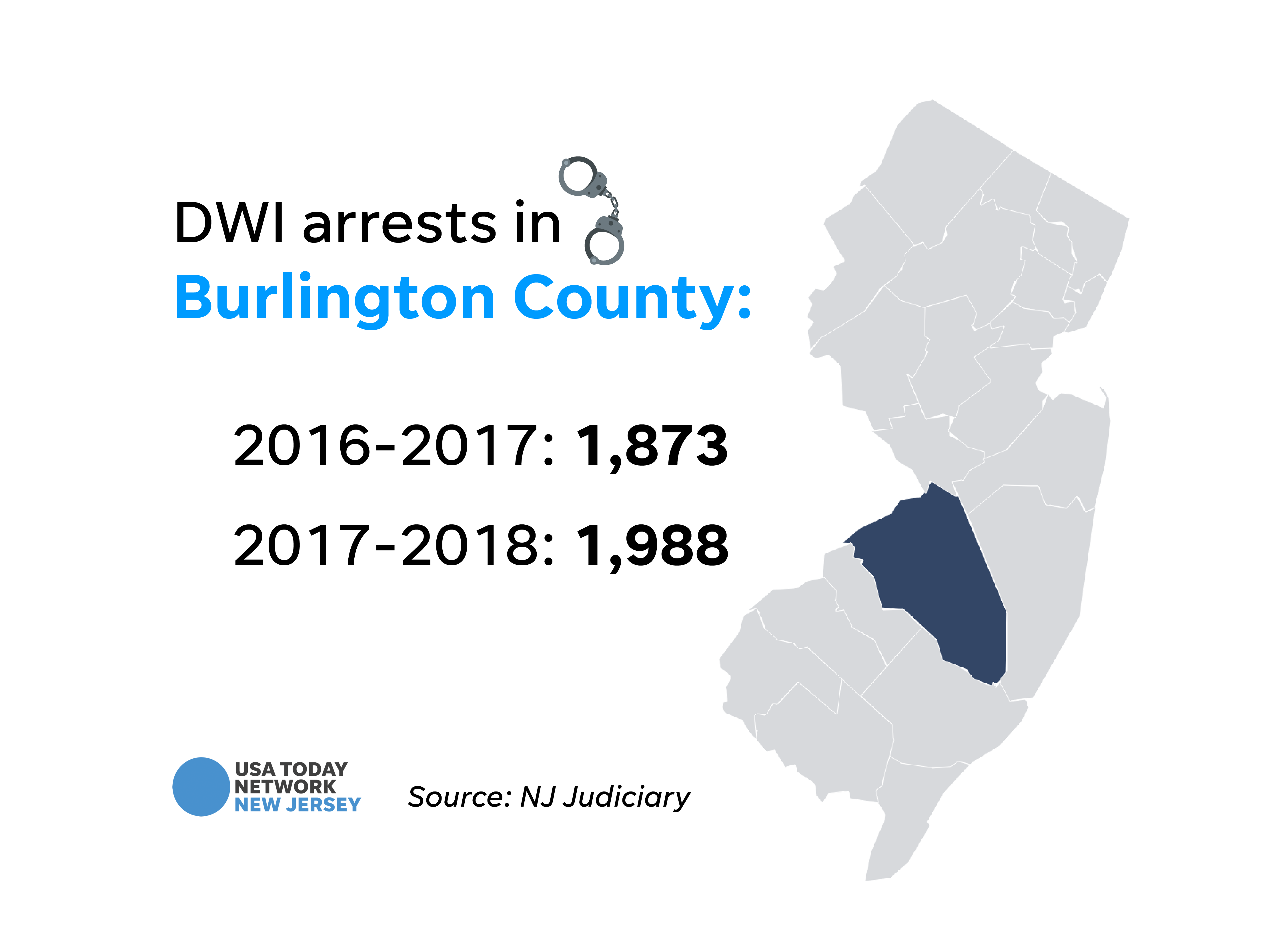 DWI arrests in Burlington County.