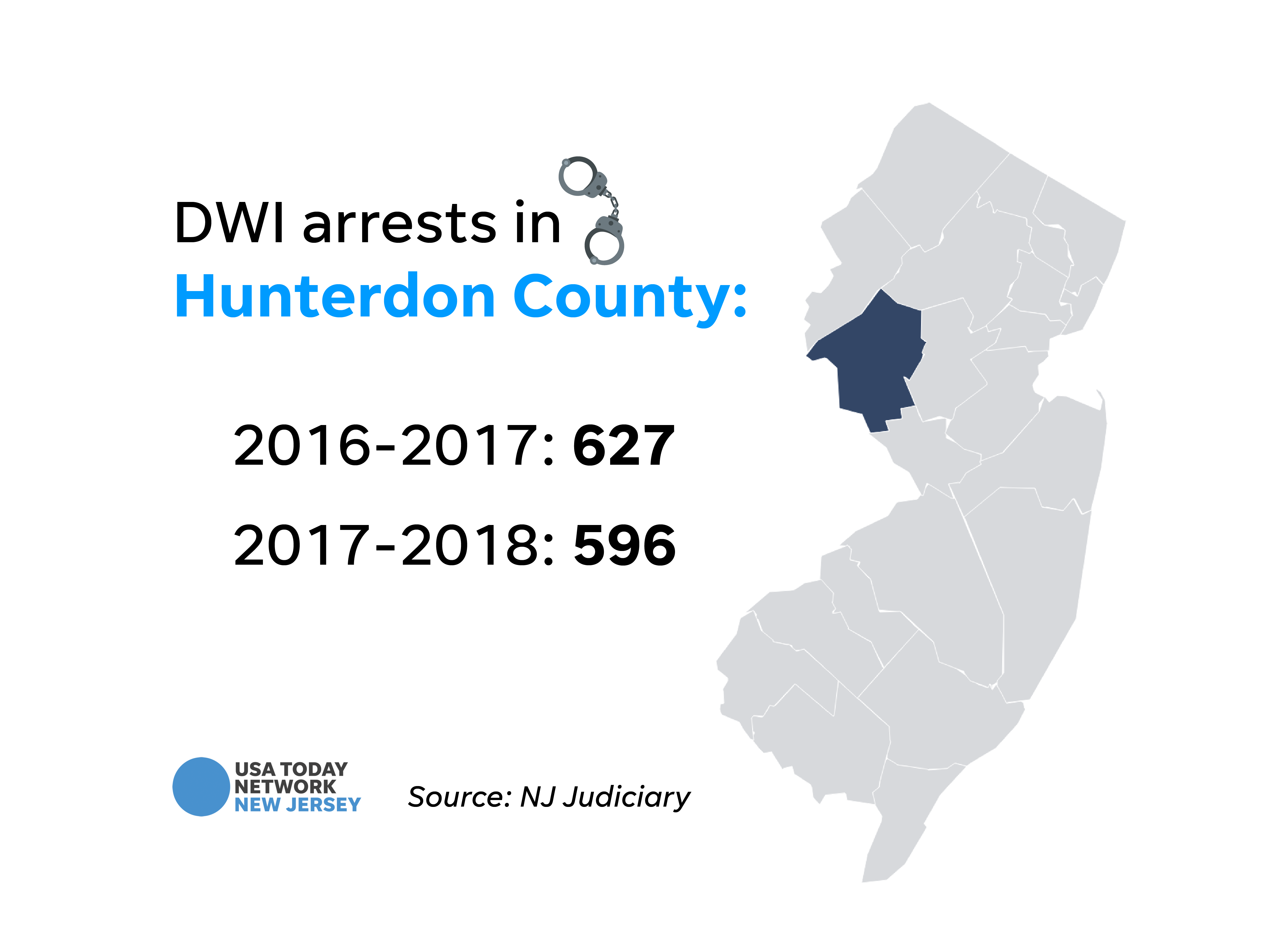DWI arrests in Hunterdon County.
