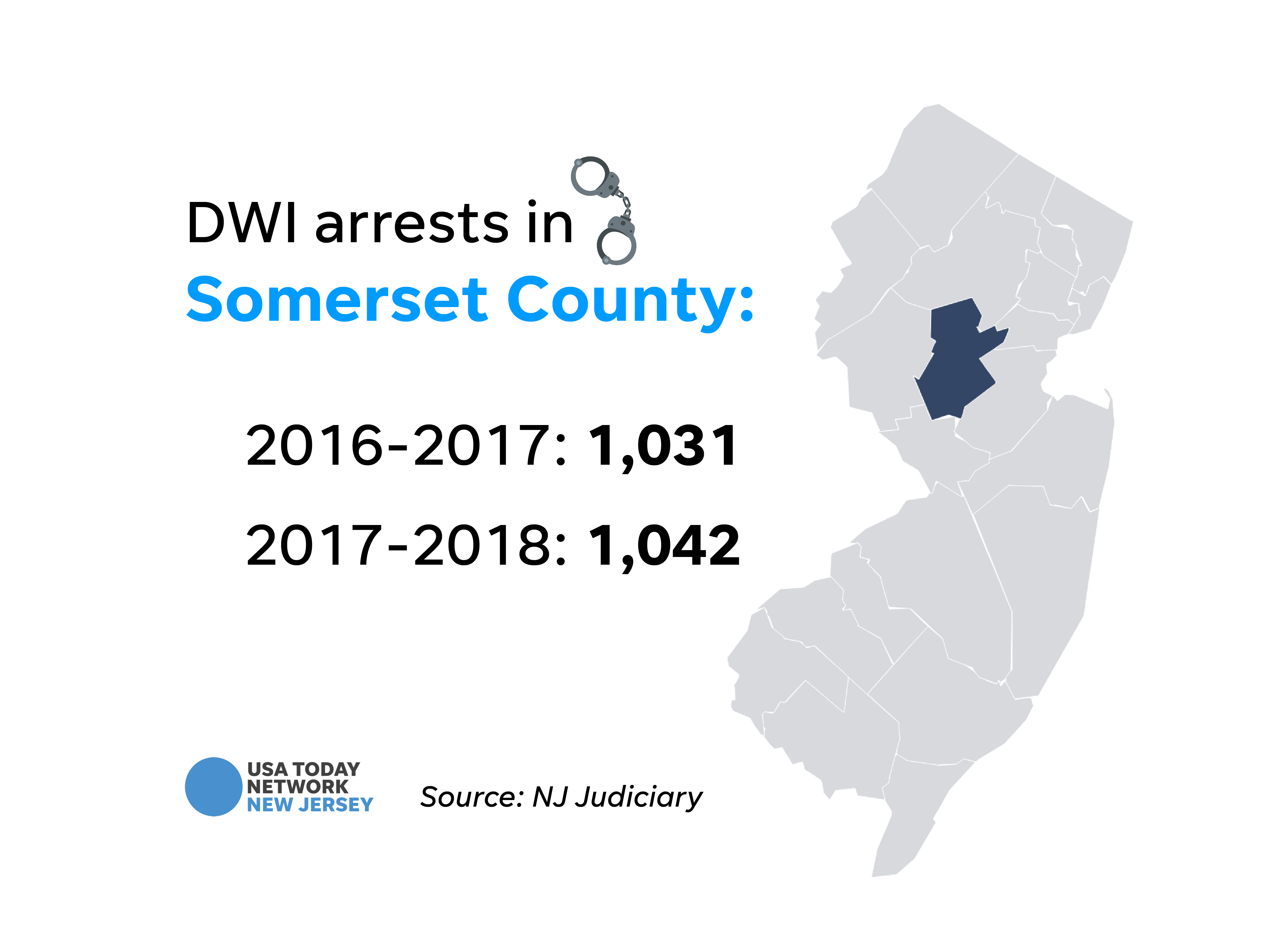 DWI arrests in Somerset County.