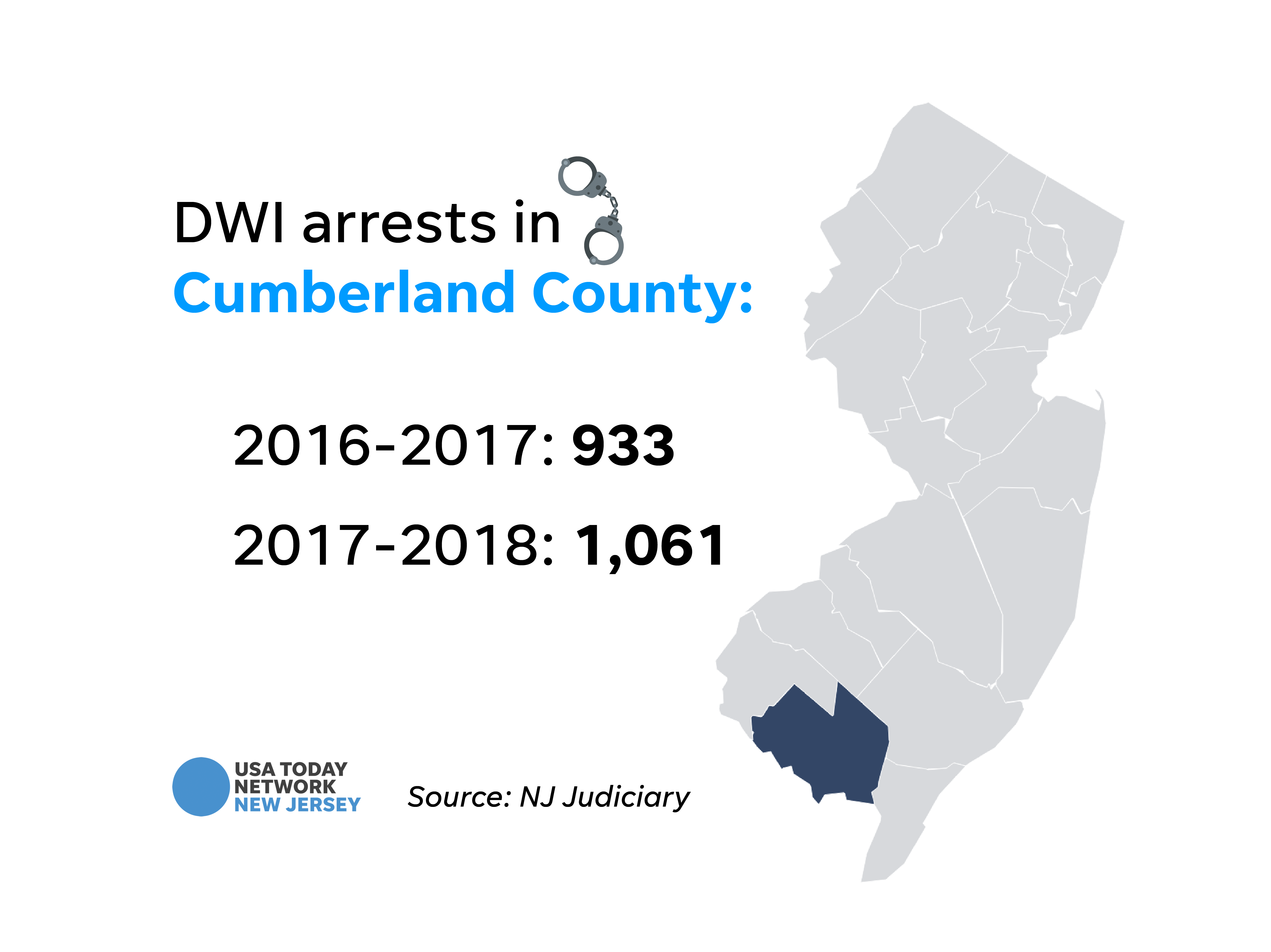 DWI arrests in Cumberland County.