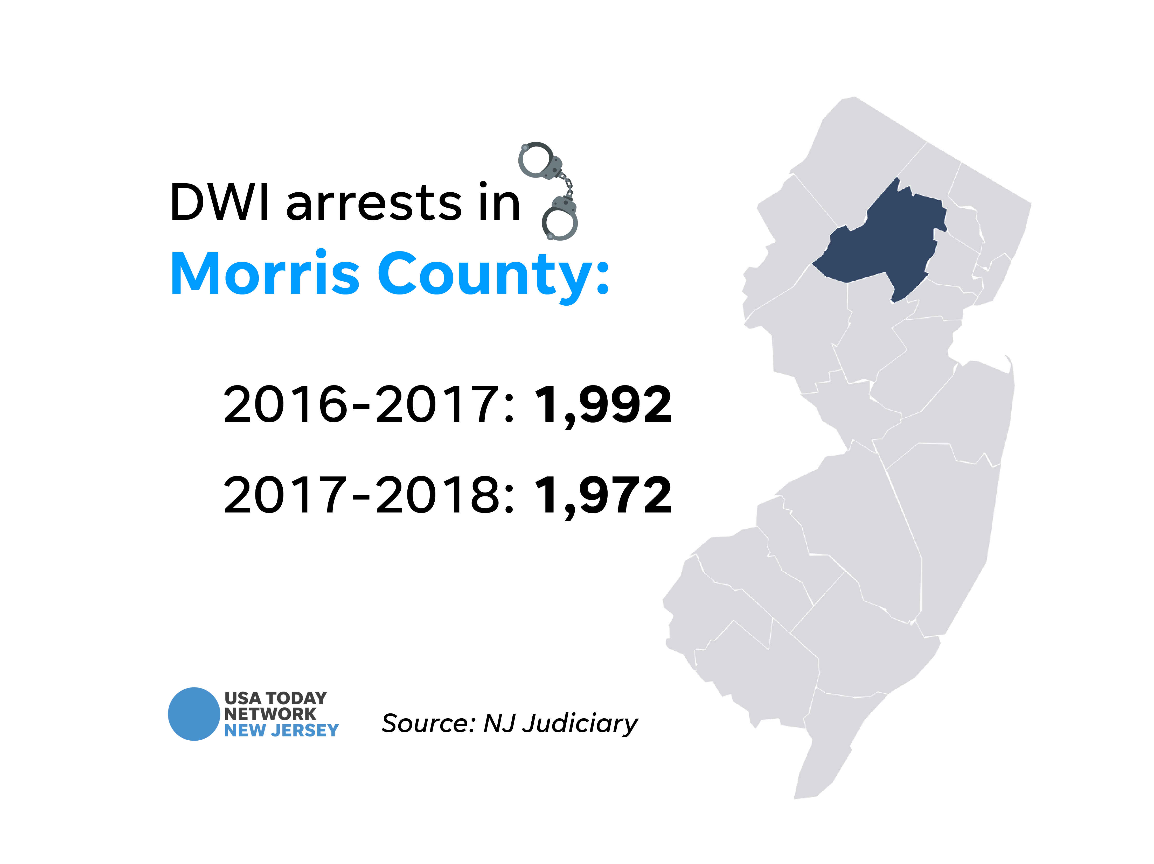DWI arrests in Morris County.