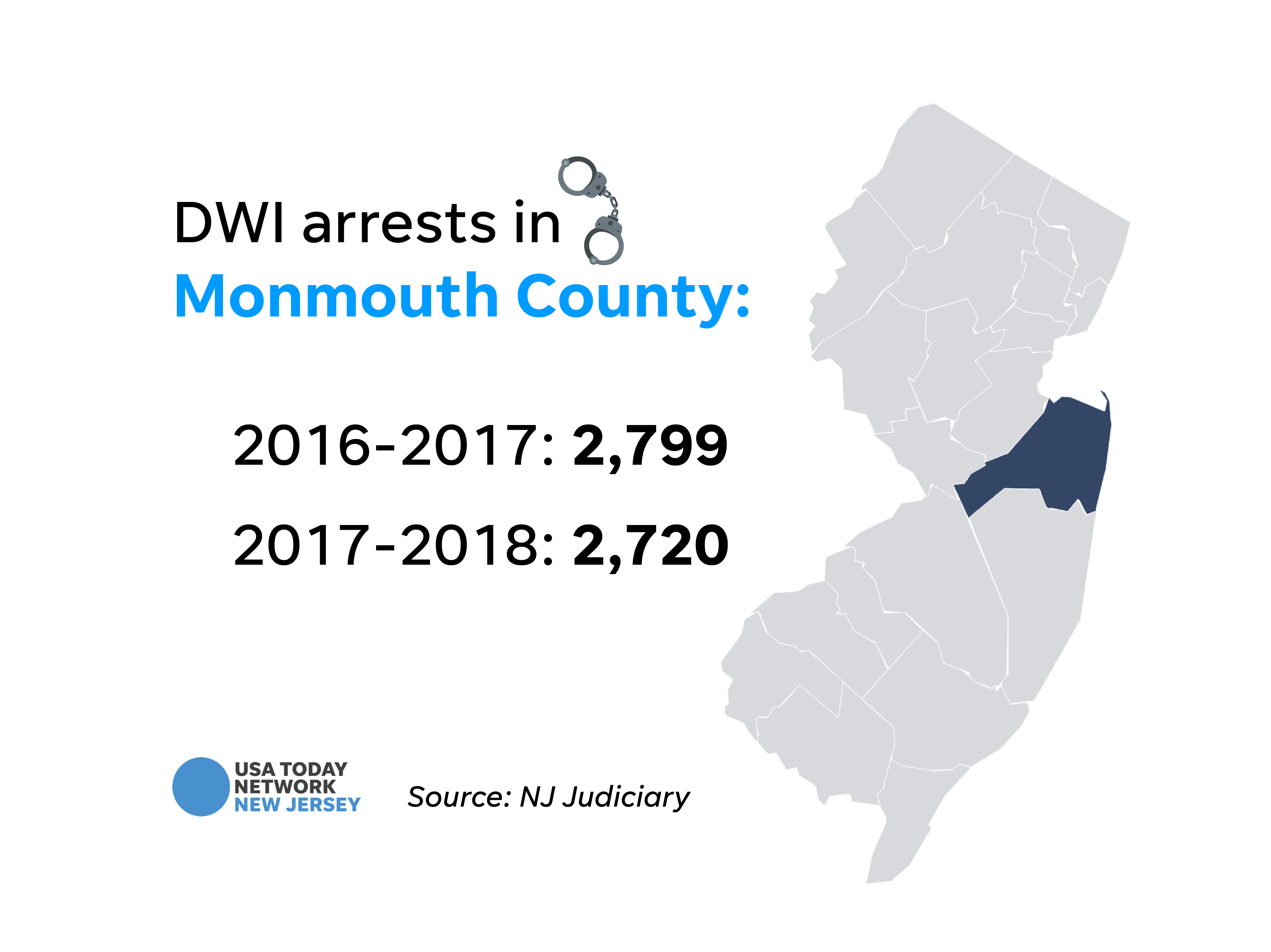 DWI arrests in Monmouth County.