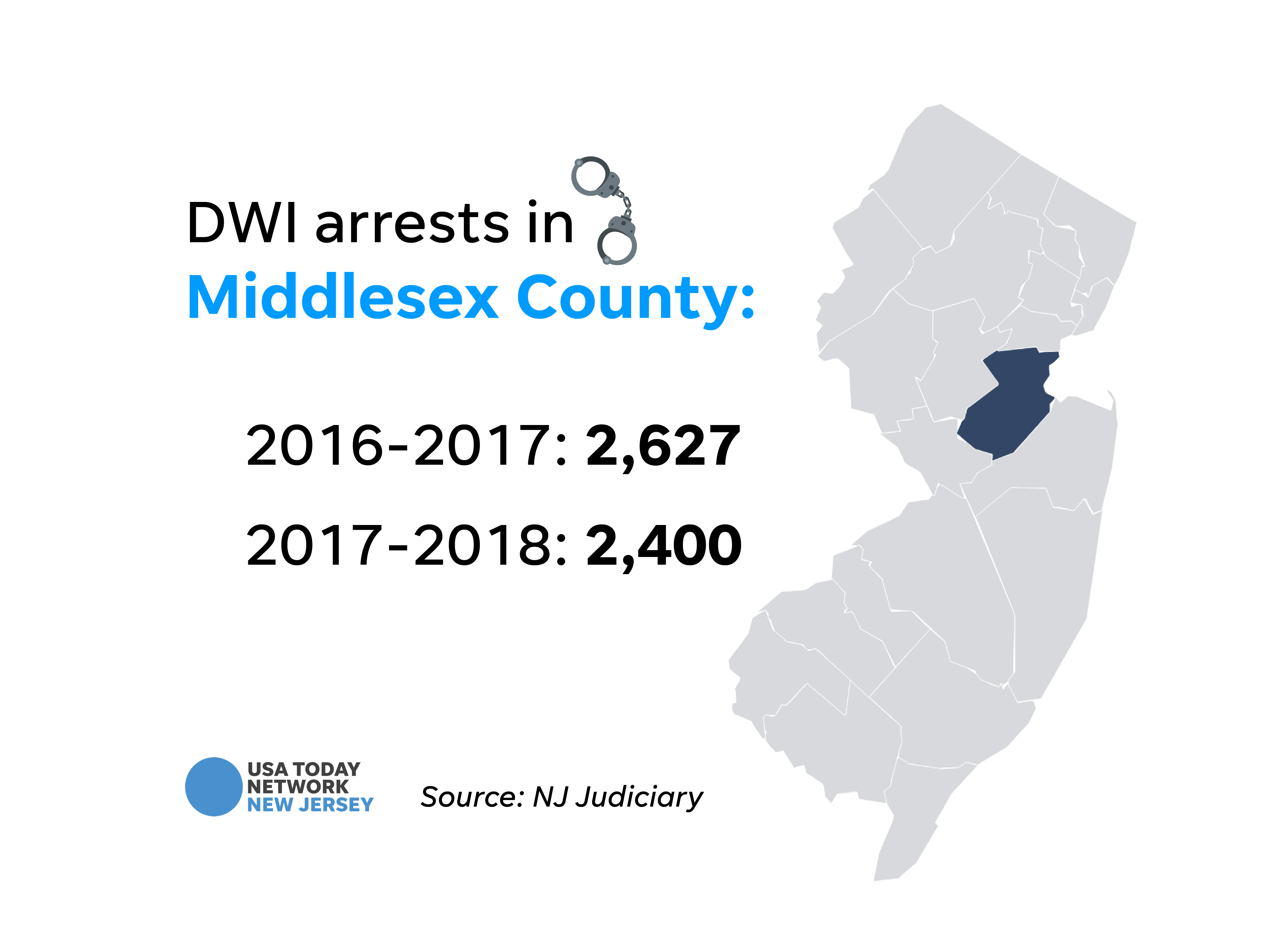 DWI arrests in Middlesex County.