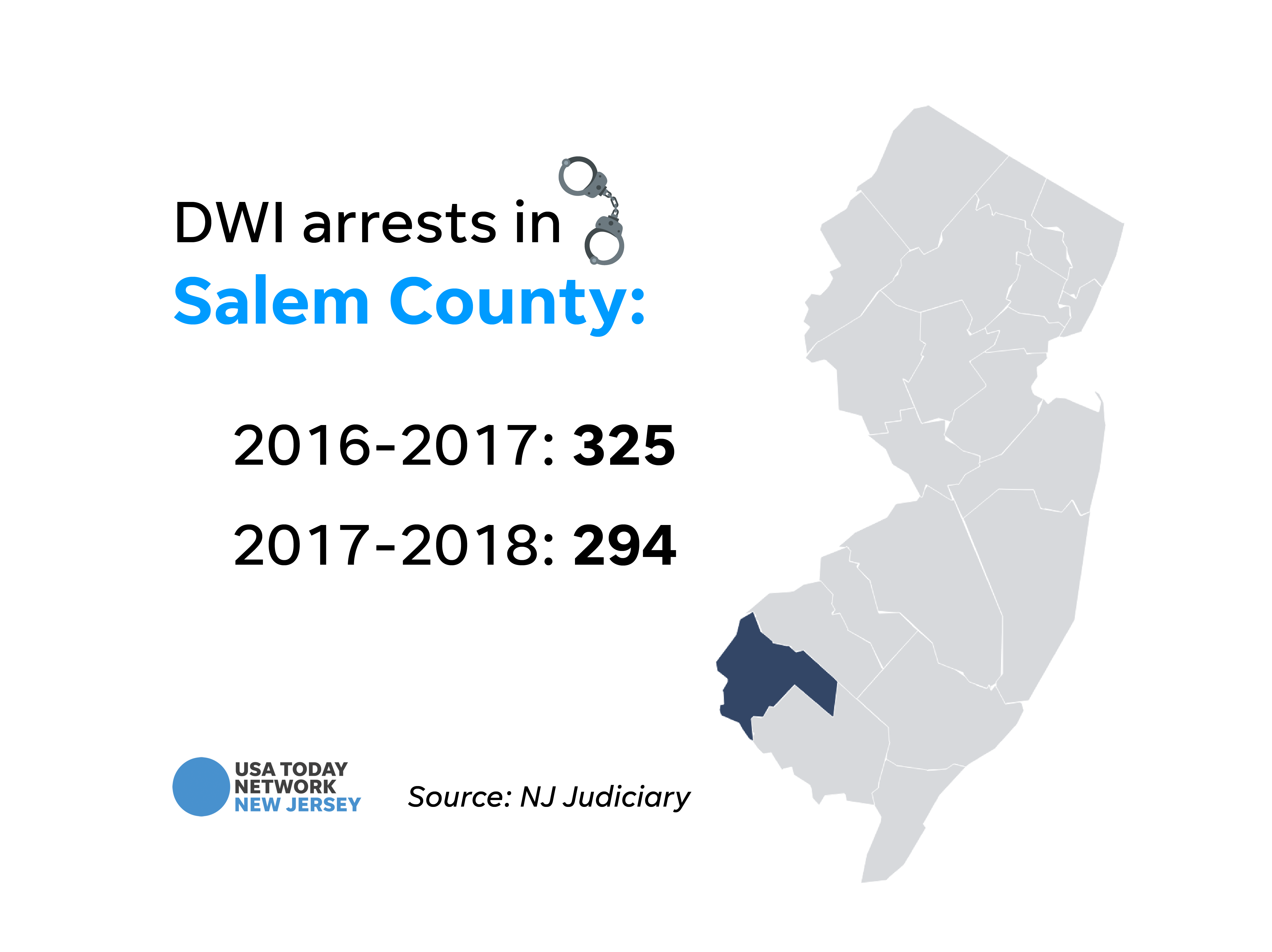 DWI arrests in Salem County.