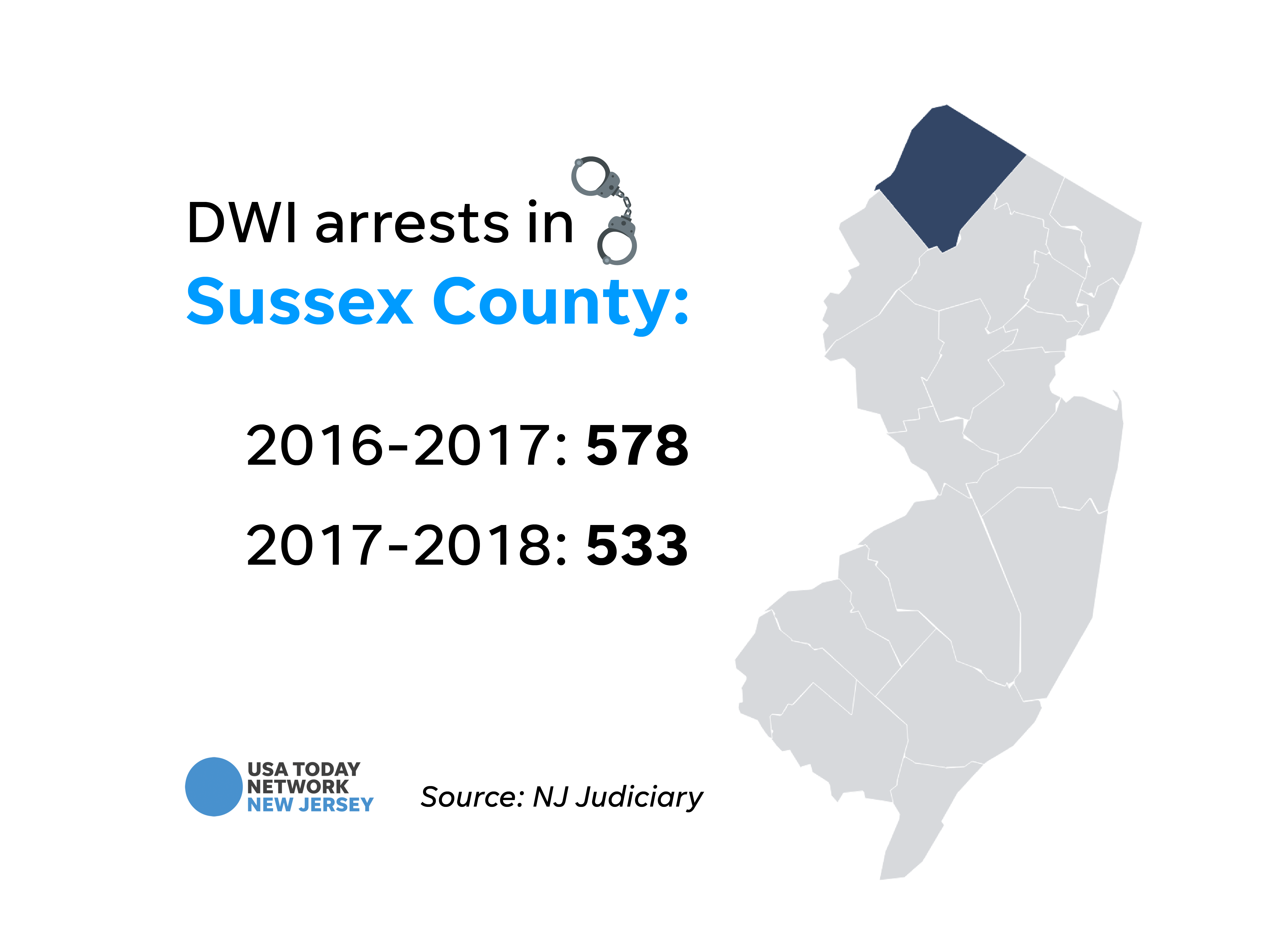 DWI arrests in Sussex County.