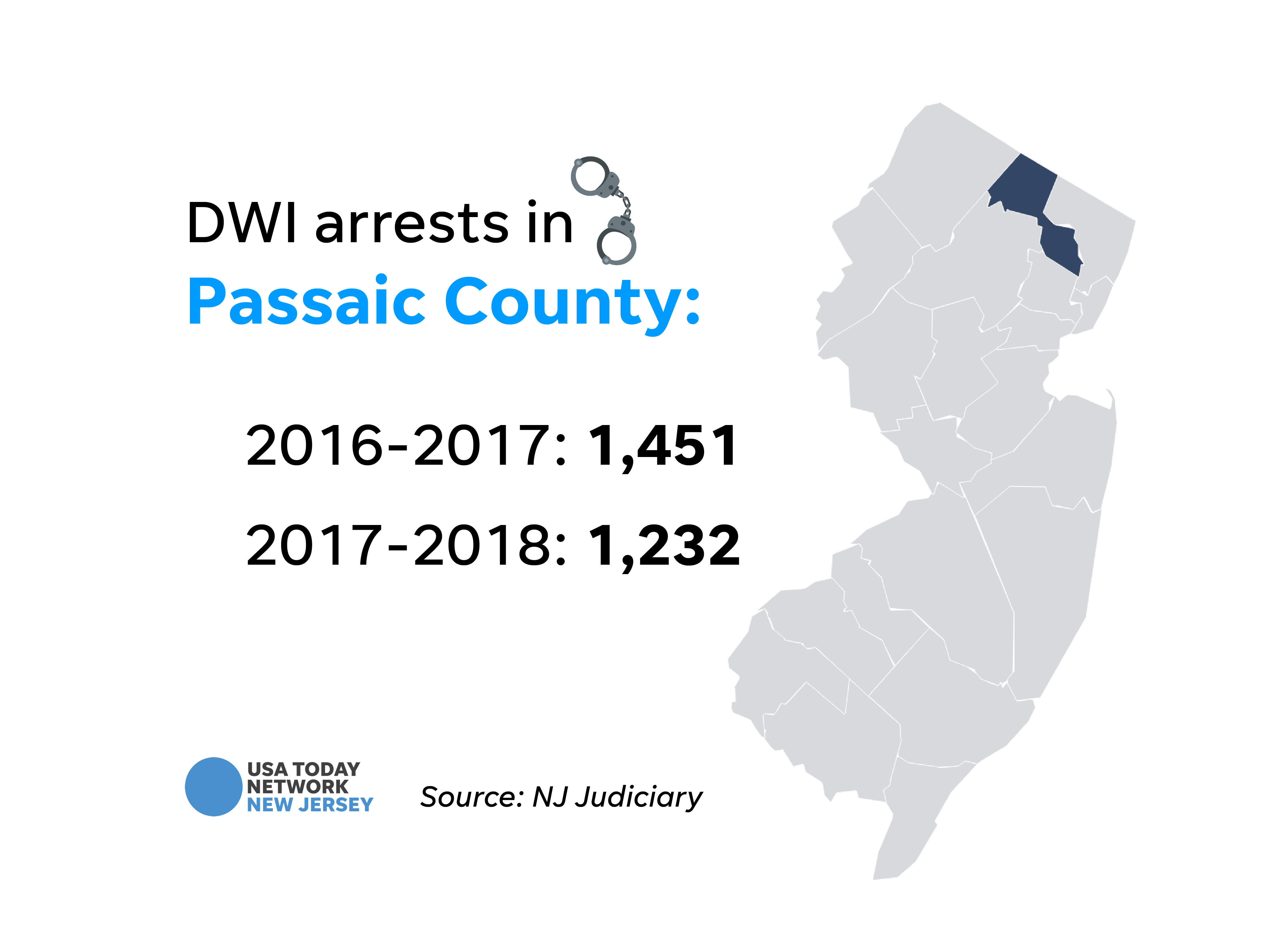 DWI arrests in Passaic County.