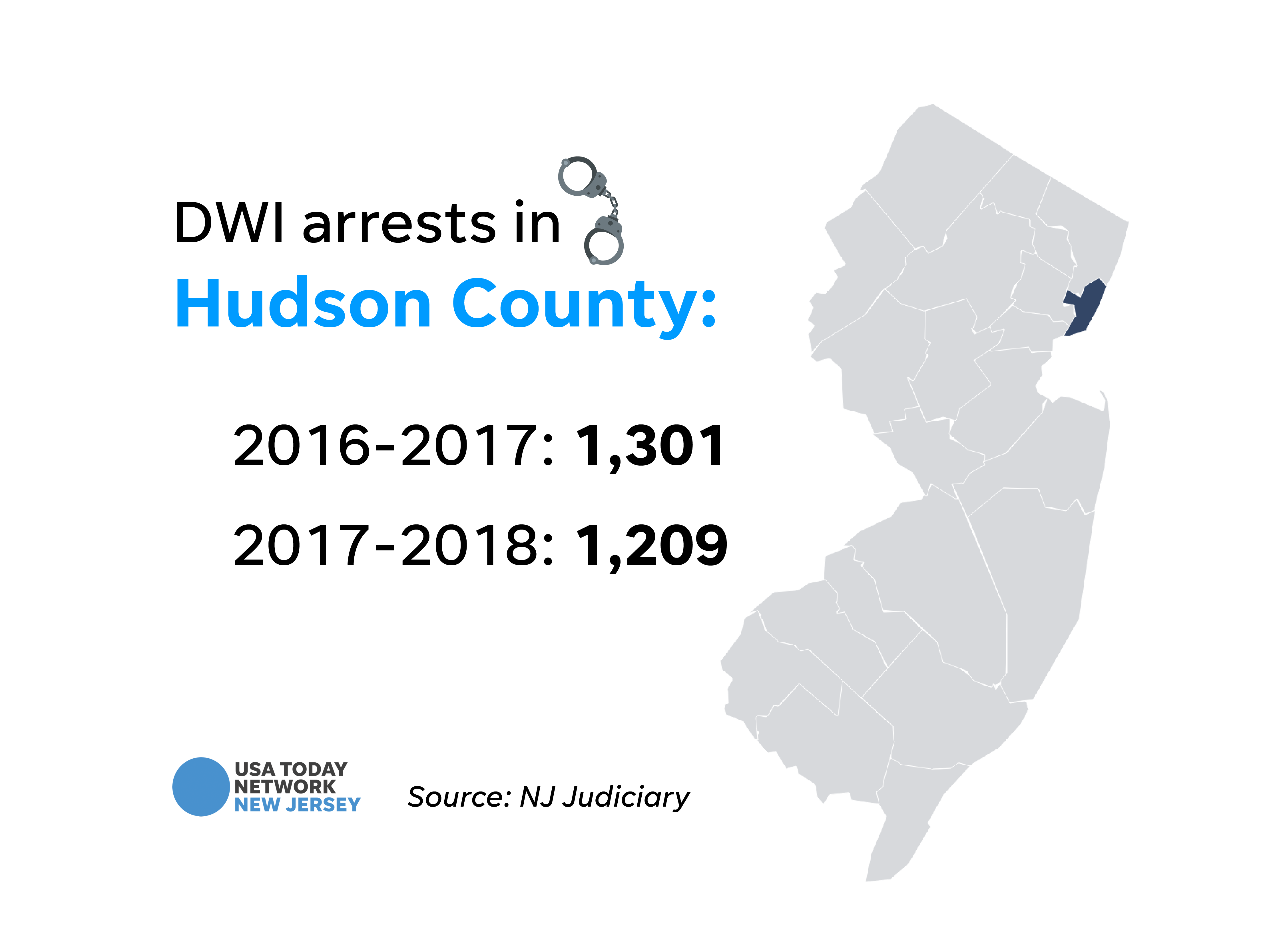 DWI arrests in Hudson County.