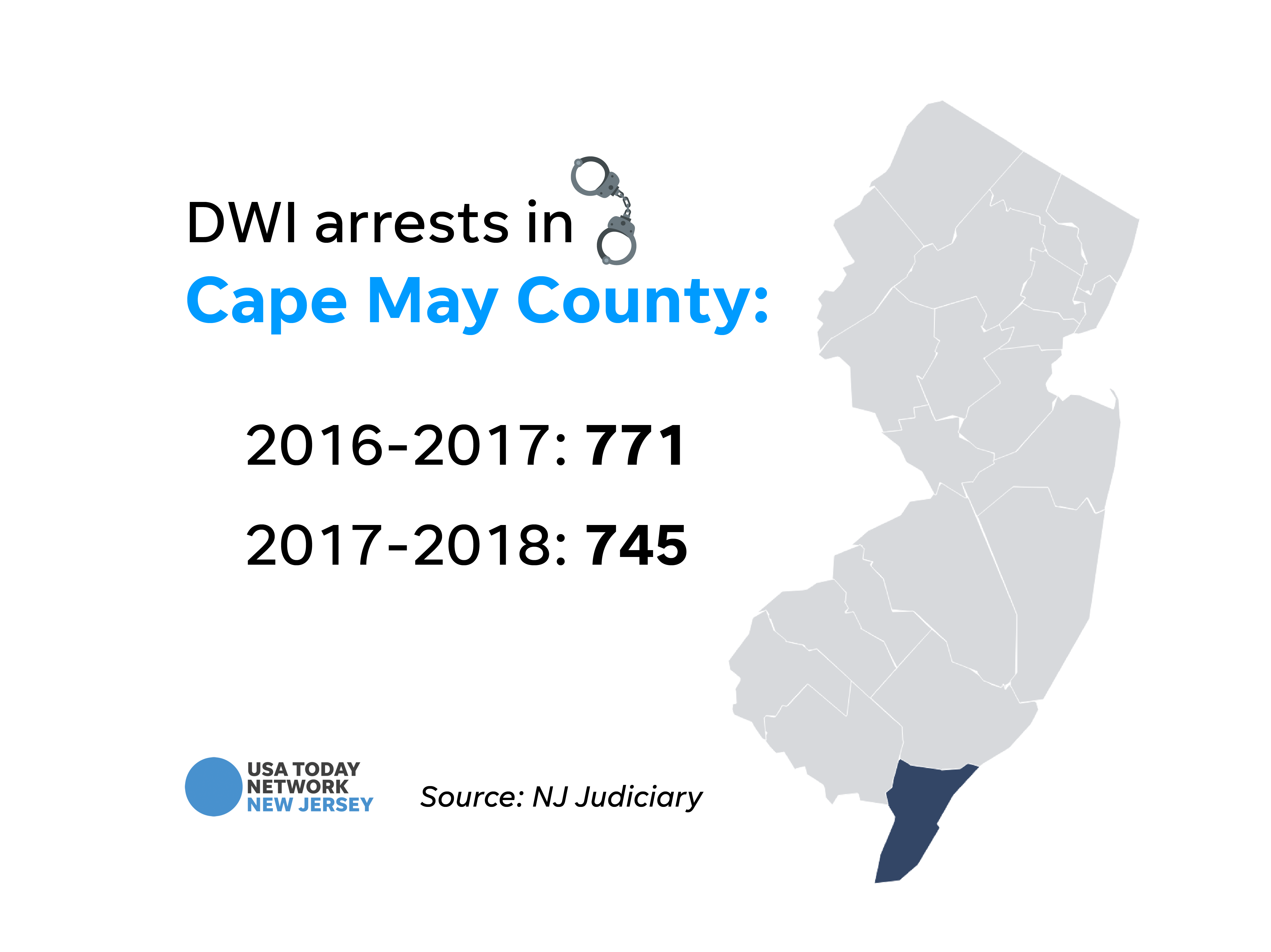 DWI arrests in Cape May County.