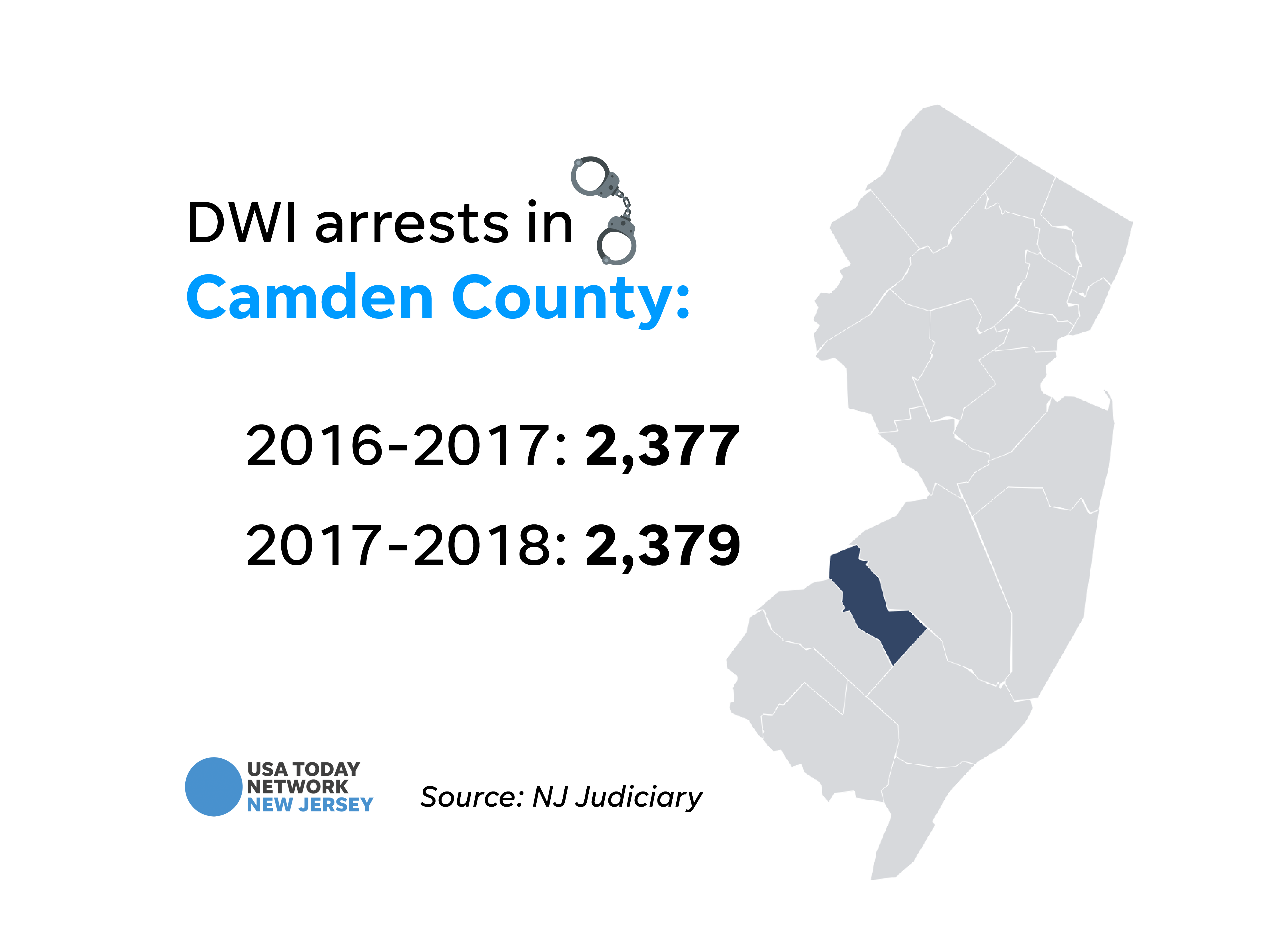 DWI arrests in Camden County.