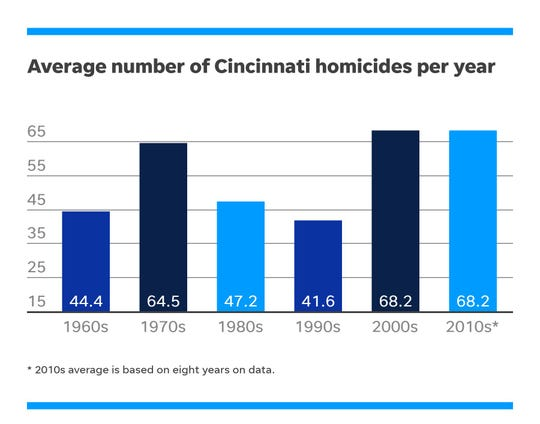 The average number of homicides per year in each decade.
