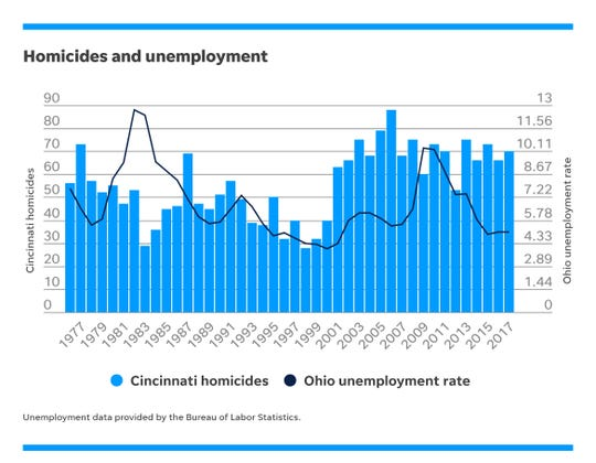 Number of Cincinnati homicides compared to Ohio's unemployment rate