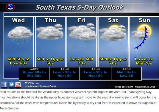 Thanksgiving Week Weather
