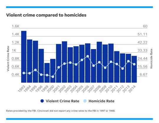 Violent crime compared to homicides.
