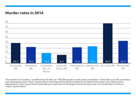 Murder rates in 2014.