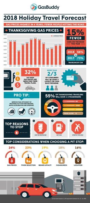 Gb Thanksgiving Travel Survey Infographic 2018 Final