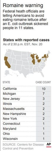 Graphic identifies the states where cases of E.Coli linked to tainted romaine lettuce have been reported to the CDC.