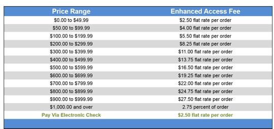 The fee system that will be in place with the G2G Solutions system for those that want to pay by credit card.