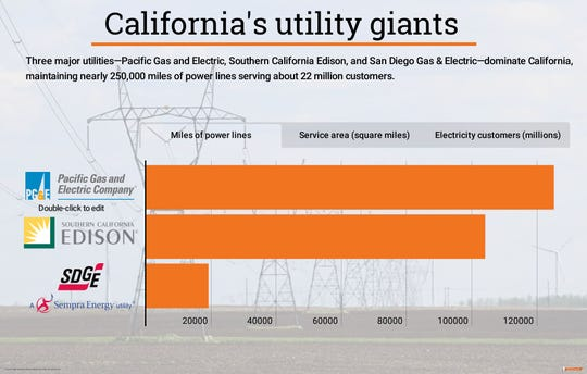 California's three major utilities maintain nearly 250,000 miles of power lines.