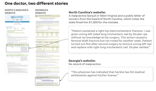 Comparison of doctor discipline information available from North Carolina and Georgia.