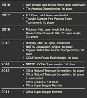 Titles Bojun Zhangliang has won in the US and China.