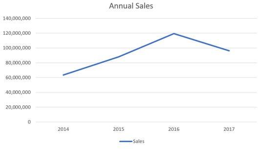 Cliffs Sales