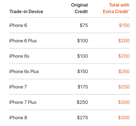 Apple's updated iPhone trade-in values.