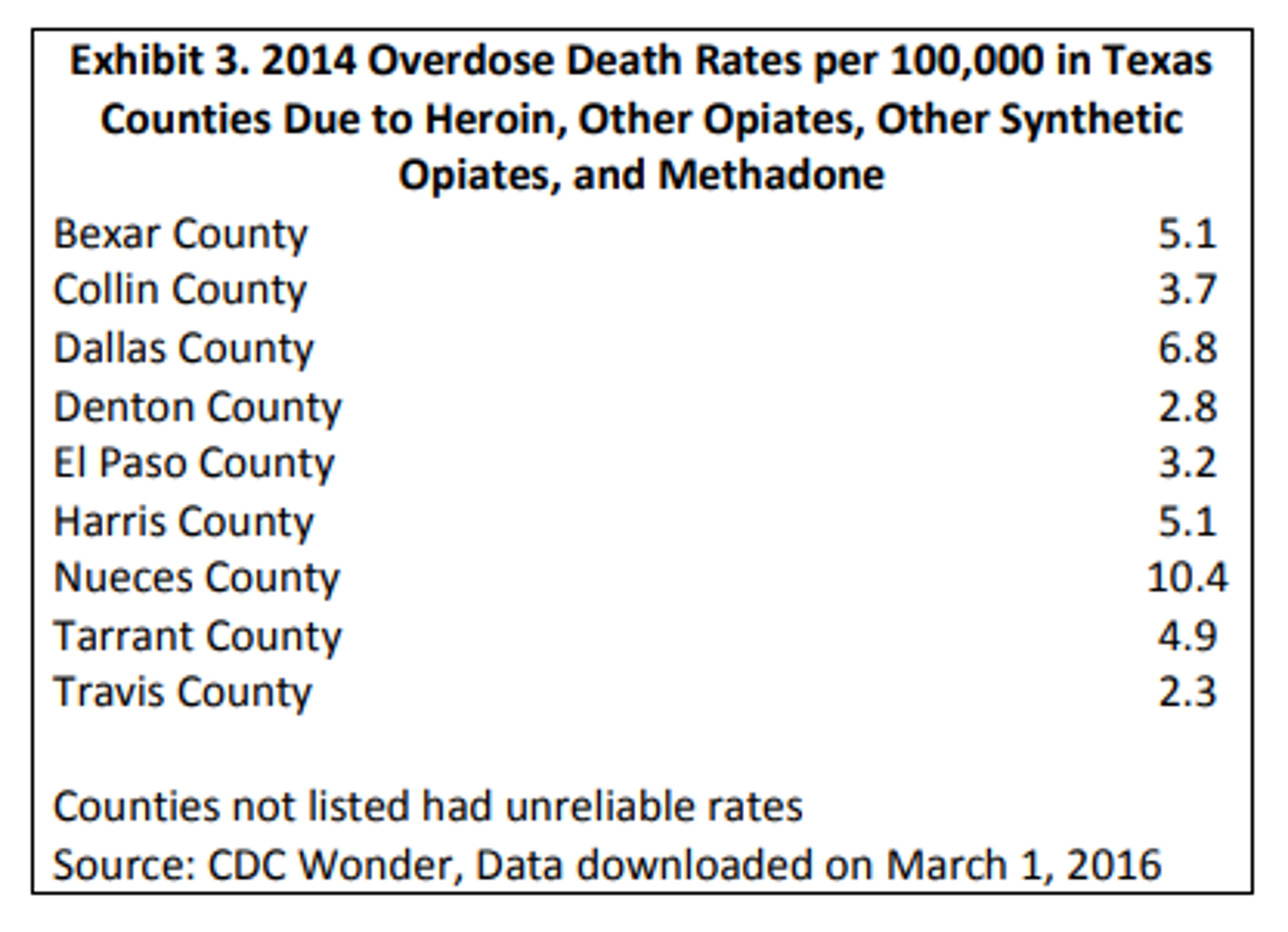 Overdose death rates per 100,000 in Texas due to heroin and other opiates.