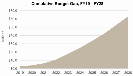 Salinas' expected budget deficit over the next 10 years if no action is taken to curtail costs.