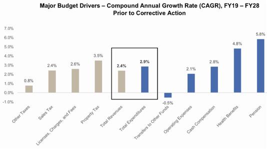 Budget Drivers