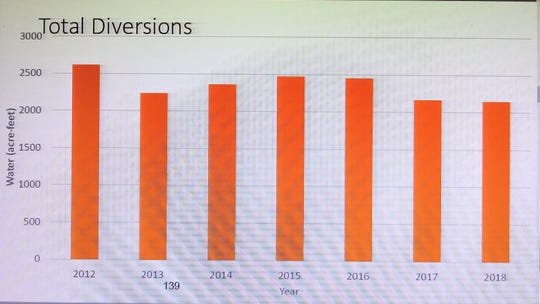 Chart shows total diversions annually since 2012.