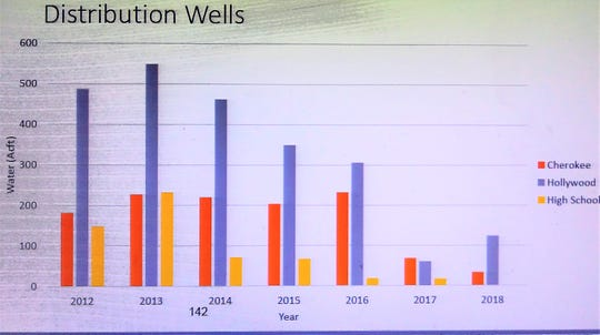 Chart shows pumping of distribution wells from the Rio Ruidoso portfolio.