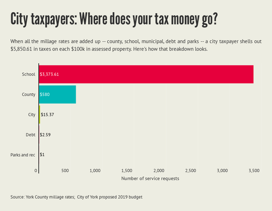 City taxpayers: Where does your tax money go?