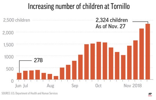 Children numbers at Tornillo camp
