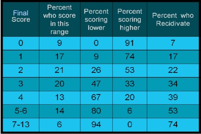 The ODARA score chart. A score of 7 or more, for example, put a man in the highest risk category. Seventy-four percent of those men met the criteria for domestic recidivism.