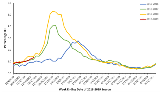 Percentage of emergency room visits for influenza-like illnesses in Oregon.