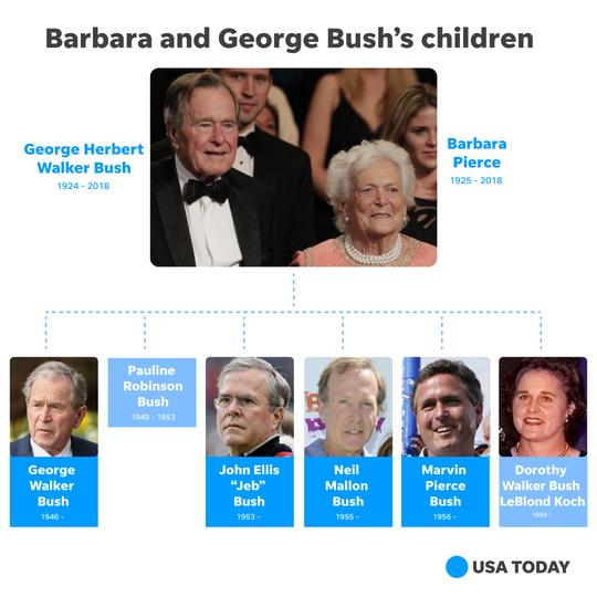 George H.W. Bush family tree