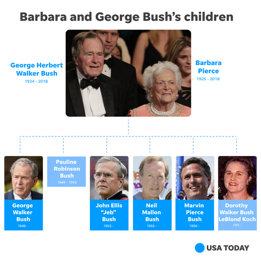 George H.W. Bush family tree