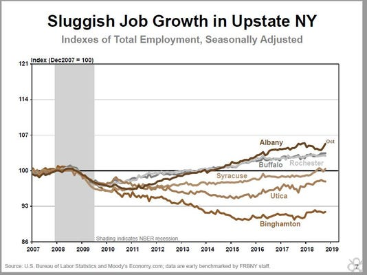 Job Growth Bgm