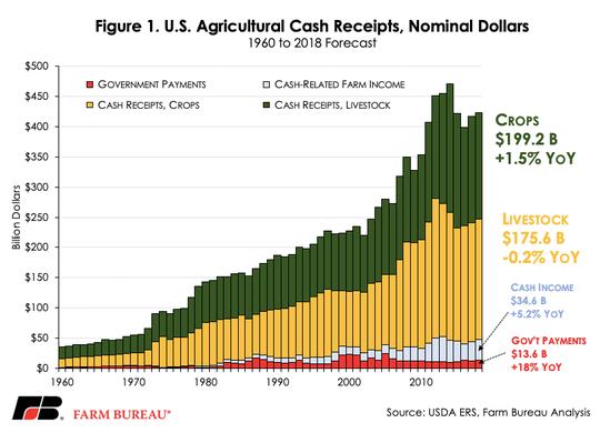 Cash receipts flat in 2018