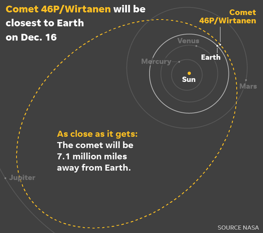 120418-Comet-46P-Wirtanen-path_Online