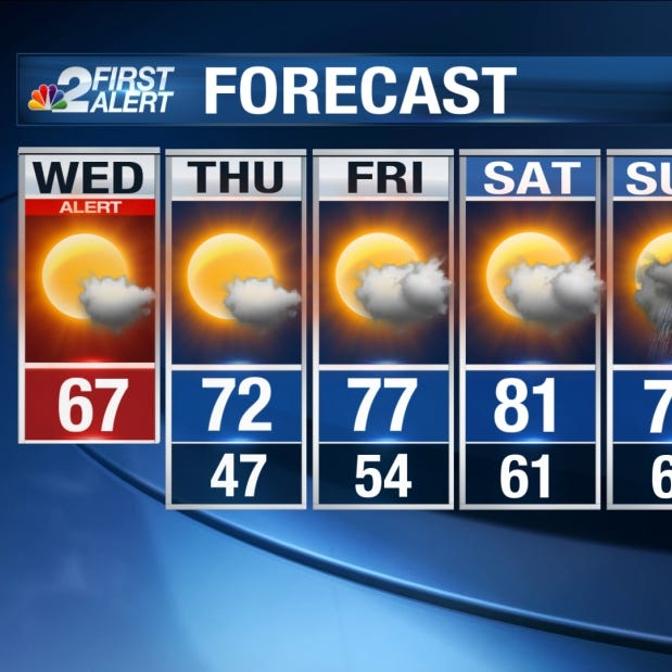 Southwest Florida Forecast: Cooler, drier and windy weather today