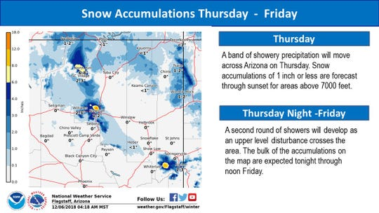 The National Weather Service reported snow accumulations of an inch or less are forecast for areas above 7,000 feet.