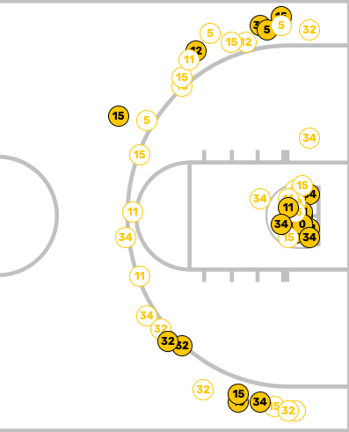 Here's the NKU shot chart from an 89-83 win over Coastal Carolina on Nov. 18, 2018.