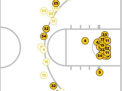 Here's the NKU shot chart against Thomas More in an 84-47 exhibition win on Oct. 30, 2018.