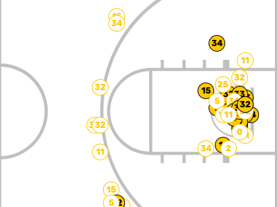 This was the NKU shot chart in a win against UNC Asheville on Nov. 16, 2018. The Norse won 77-50. (Shot chart provided by NKU Athletics).